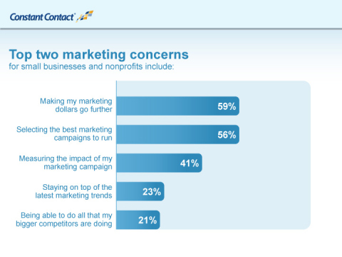 """The survey participants were also asked to rank their top marketing concerns. Fifty-nine percent ranked """"making my marketing dollars go further"""" as either their first or second worry. """"Selecting the best marketing campaign to run"""" (56%) and """"measuring the impact of my marketing campaign"""" (41%) were other noted concerns. (Graphic: Business Wire)"""
