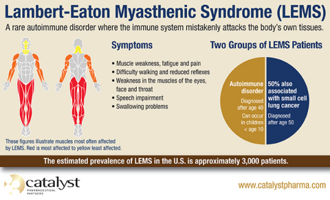 Lambert-Eaton Myasthenic Syndrome (LEMS) is a rare autoimmune disorder where the immune system mistakenly attacks the body's own tissues. (Graphic: Business Wire)