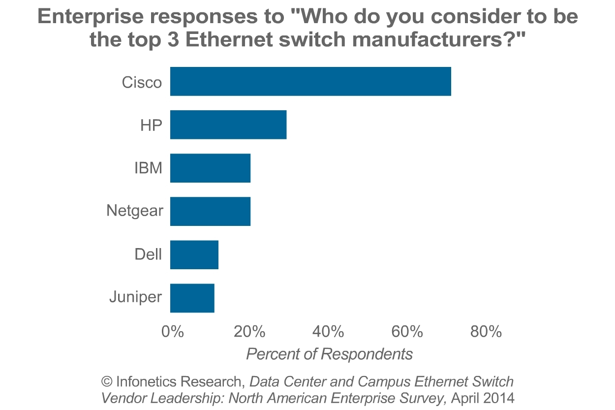 """""""Cisco is the established incumbent in the Ethernet switch market and will be for years to come, but our latest Ethernet switch survey shows positive momentum for HP,"""" notes Matthias Machowinski, directing analyst for enterprise networks and video at Infonetics Research. (Graphic: Infonetics Research)"""
