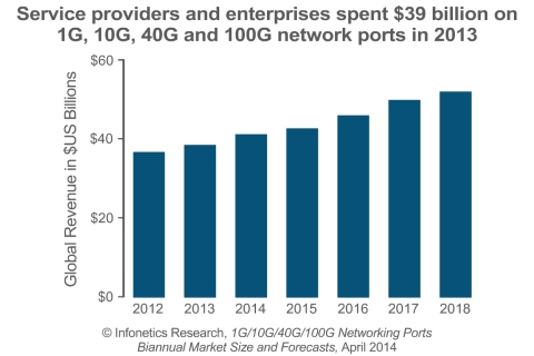 The 40G market is in transition as service providers move on to 100G; 40G is, however, finding success in the data center market, resulting in 40G port shipments more than doubling in 2013, and forecast to nearly triple this year, hitting 1.5 million, reports Infonetics. (Graphic: Infonetics Research)