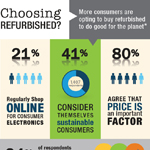 More consumers are choosing to buy refurbished products to be environmentally responsible and save money, according to Liquidity Services survey (Apr. 2014). (Graphic: Business Wire)
