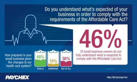 This month's Paychex Small Business Snapshot highlights the level of understanding and preparedness business owners have when it comes to health care reform. (Graphic: Business Wire)