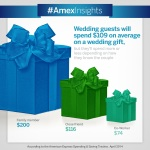 Wedding guests will spend $109 on average on wedding gifts, but they'll spend more or less depending on how they know the couple. (Photo: Business Wire)