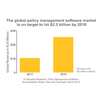 """The explosive growth we've seen in the policy management market over the last few years has slowed to an extent in the more developed markets. However, momentum continues in emerging markets in regions such as Asia, Africa, and Eastern Europe, where the competitive environment is often intense and growing smartphone adoption is driving mobile broadband consumption,"" notes Shira Levine, directing analyst for service enablement and subscriber intelligence at Infonetics Research. (Graphic: Infonetics Research)"