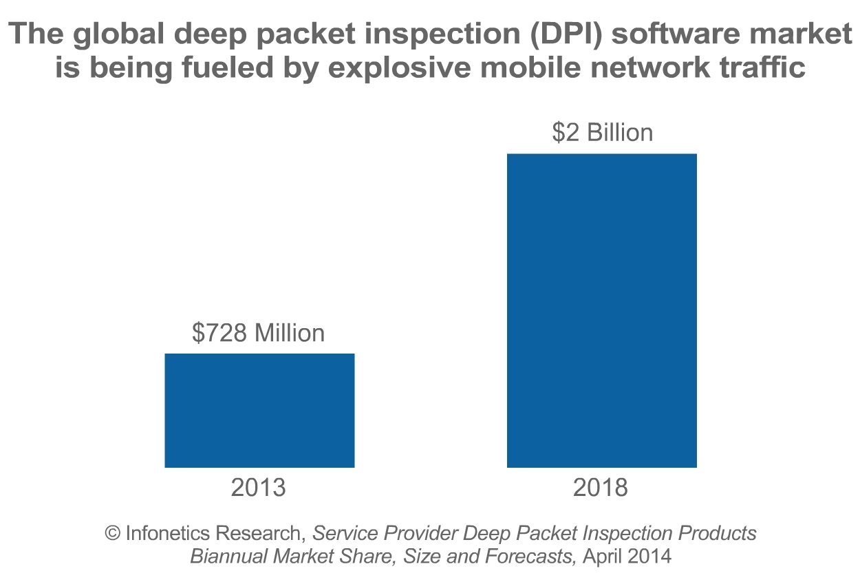 Infonetics: Operators Look to Embed Deep Packet Inspection