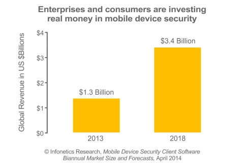 """""""The triple threat of bring-your-own-device (BYOD) as a dominant enterprise trend, an increasingly hostile threat environment, and the deluge of frightening revelations about privacy courtesy of the NSA is forcing enterprises and consumers to invest real money in mobile device security. The mobile device security software market grew 40% to cross the billion-dollar mark in 2013 and we expect it to grow to $3.4 billion in 2018,"""" says Jeff Wilson, principal analyst for security at Infonetics Research. (Graphic: Infonetics Research)"""
