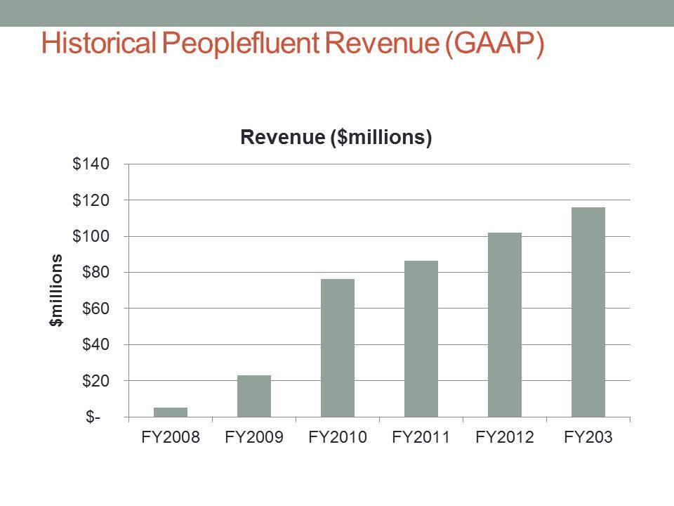 Historical PeopleFluent Revenue (GAAP) (Graphic: Business Wire)