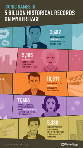 Iconic names in 5 billion historical records on MyHeritage (Photo: Business Wire)