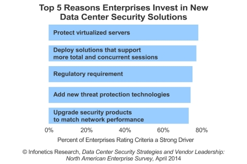 """The most significant transformation affecting enterprise data centers today is the adoption of server virtualization technology. It's the building block of the virtualized data center and the first step towards the eventual rollout of software-defined networking (SDN) in the data center,"" notes Jeff Wilson, principal analyst for security at Infonetics Research. (Graphic: Infonetics Research)"