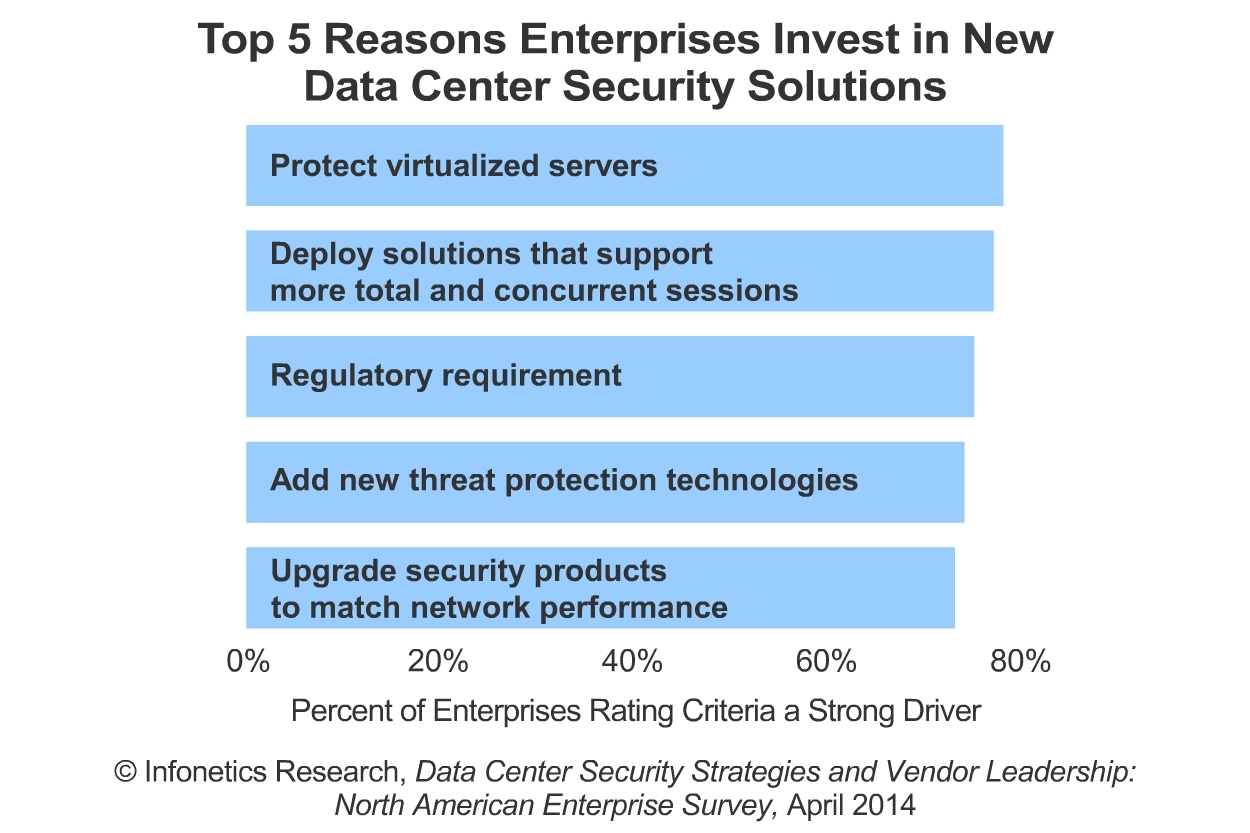 """""""The most significant transformation affecting enterprise data centers today is the adoption of server virtualization technology. It's the building block of the virtualized data center and the first step towards the eventual rollout of software-defined networking (SDN) in the data center,"""" notes Jeff Wilson, principal analyst for security at Infonetics Research. (Graphic: Infonetics Research)"""