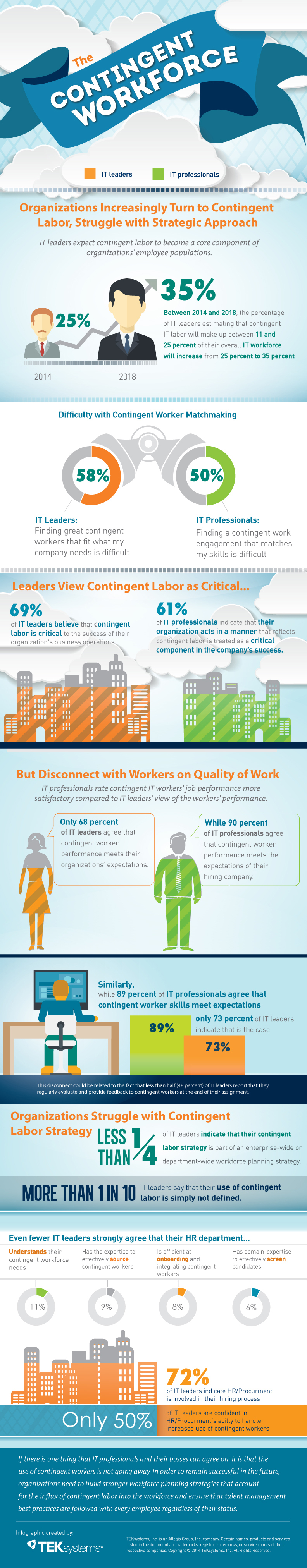 According to TEKsystems, IT leaders increasingly expect contingent labor to become a core component of organizations' employee populations. Between 2014 and 2018, the percentage of IT leaders estimating that contingent IT labor will make up between 11 and 25 percent of their overall IT workforce will increase from 25 percent to 35 percent. (Graphic: Business Wire)