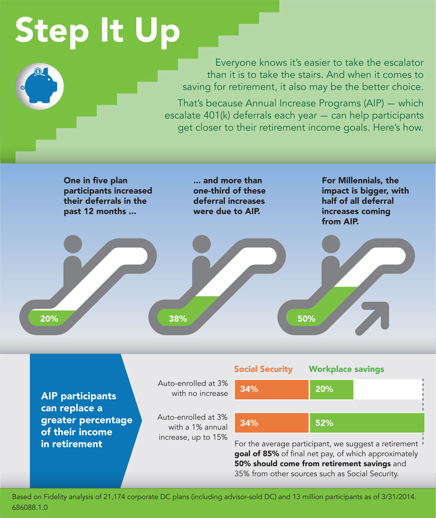 Annual Increase Program infographic  (Graphic: Business Wire)