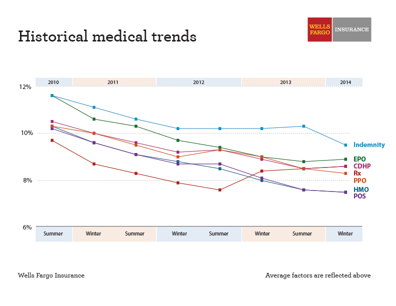 Wells Fargo Insurance survey found that overall claim costs will continue to increase in the high single digits next year. (Graphic: Business Wire)