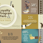 How Consumers View Loyalty Program Tiers (Graphic: Business Wire)