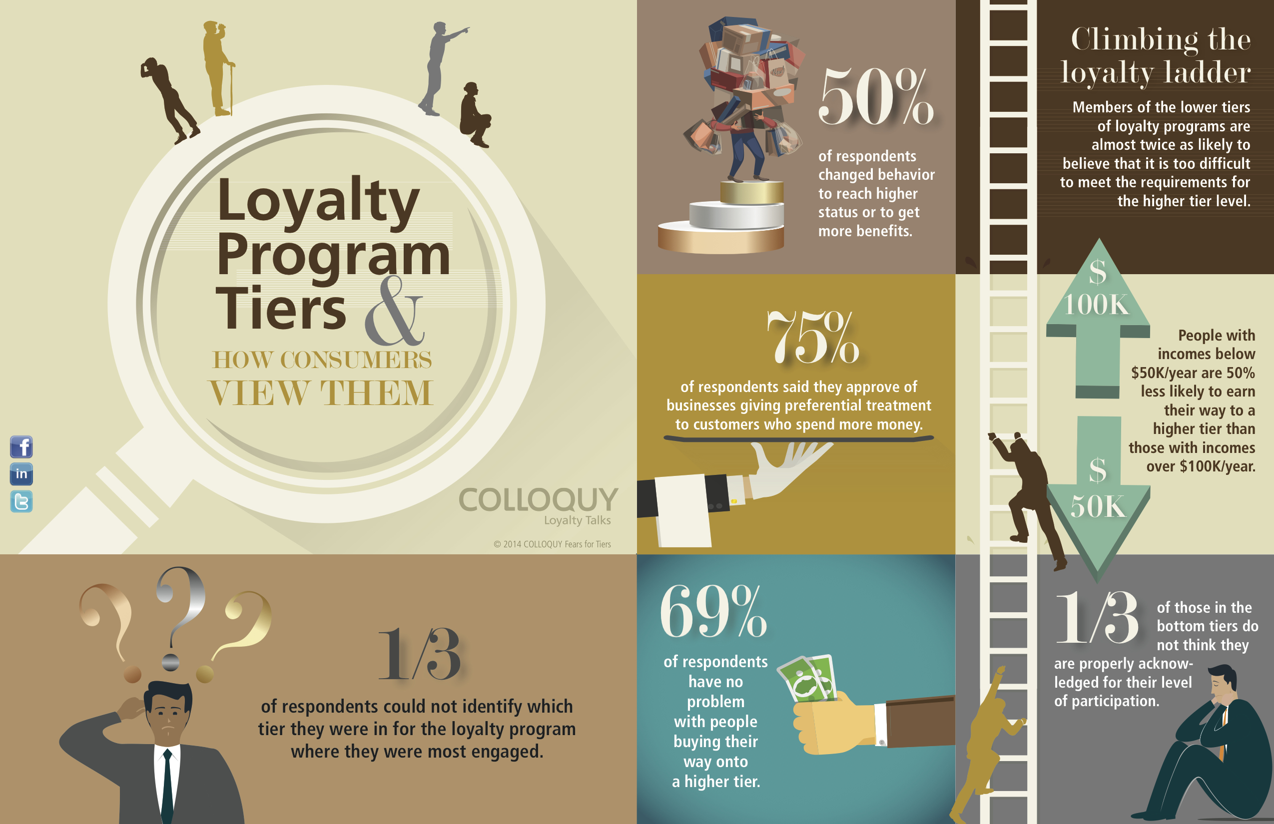 Loyalty Rewards Program >> Colloquy Study Shows Nearly One Third Of Consumers Can T