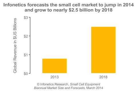 While relatively modest in 2013 (small cell revenue was just $771 million last year, a sharp contrast to the $24 billion 2G/3G RAN market), operators need to enhance existing saturated macrocellular networks that are struggling to maintain a decent mobile broadband experience, as well as add capacity to existing LTE networks. This will fuel the small cell market going forward, reports Infonetics Research. (Graphic: Infonetics Research)
