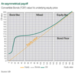 "An asymmetrical payoff: Convertible Bonds (""CB"") value Vs underlying equity price (Graphic: Business Wire)"