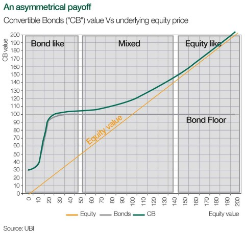 """An asymmetrical payoff: Convertible Bonds (""""CB"""") value Vs underlying equity price (Graphic: Business Wire)"""