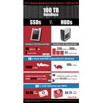 SanDisk infographic comparing SSD and hard drive $/IOPS and TCO. (Graphic: Business Wire)