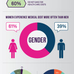 Demographics of Medical Debt (Graphic: Business Wire)