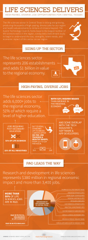 Infographic: Life Sciences delivers high-paying, diverse job opportunities for Central Texas. (Graphic: Business Wire)