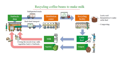 Recycling coffee beans to make milk (Graphic: Business Wire)