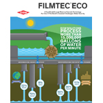 FILMTEC(TM) ECO Reverse Osmosis Elements were recognized with a Bronze Edison Award in the Energy/Sustainability and Commercial Resource Management category at the 2014 Edison Awards Gala in San Francisco April 30. The elements are helping keep costs down and save energy when producing your clothing and electronics. (Graphic: Business Wire)