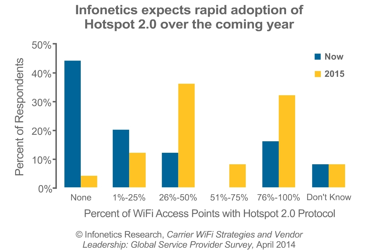 """""""Hotspot 2.0, a key tool developed by the industry to aid this drive, shows rapid adoption by carriers participating in our latest carrier WiFi survey,"""" notes Richard Webb, directing analyst for mobile backhaul and small cells at Infonetics Research. (Graphic: Infonetics Research)"""
