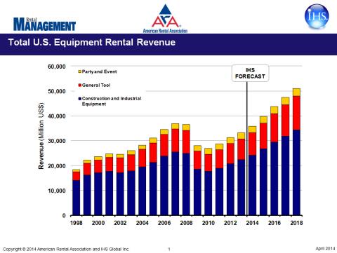 Total U.S. Equipment Rental Revenue (Graphic: American Rental Association)