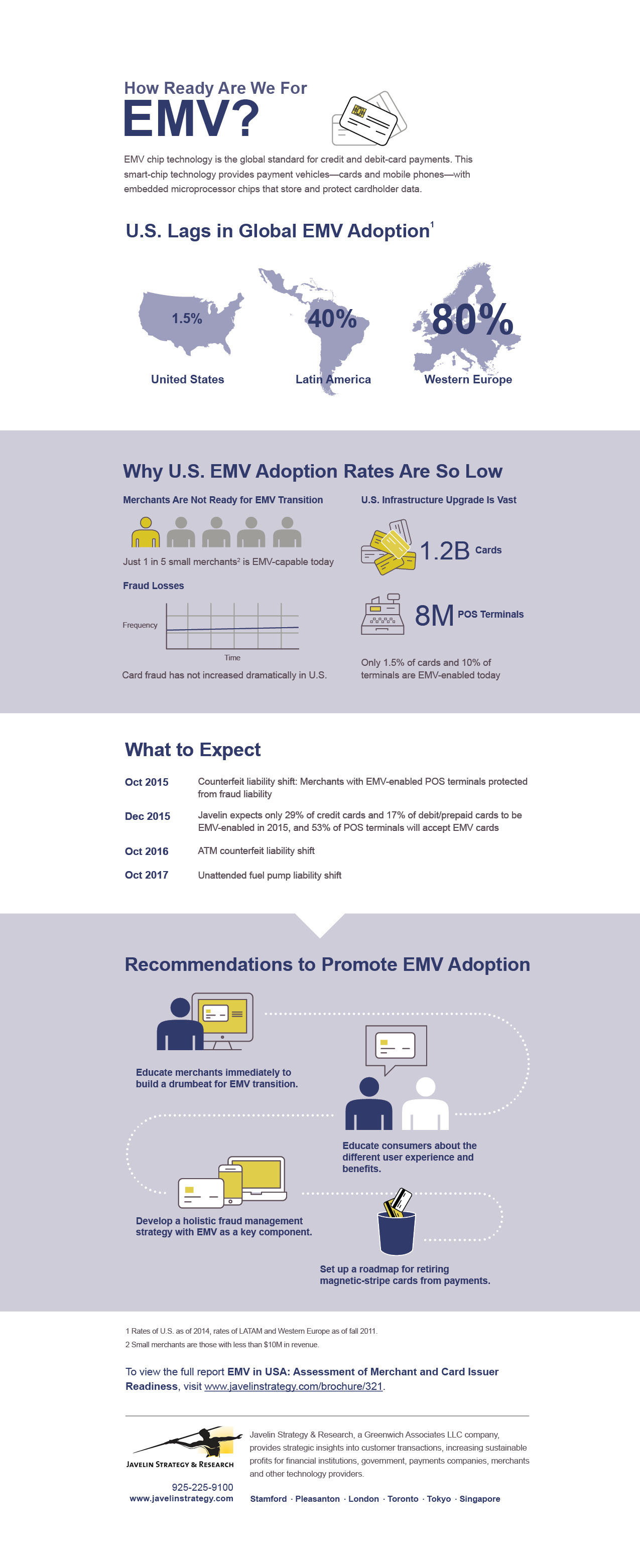 """Javelin Strategy & Research released """"EMV in USA: Assessment of Merchant and Card Issuer Readiness"""" report, which assesses the current state of merchant and issuer readiness to provide a cohesive view of where the industry stands today for issuers and merchants. (Graphic: Business Wire)"""