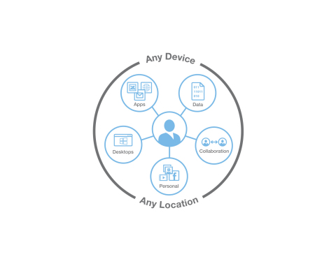 Today at Citrix Synergy(TM), Citrix unveiled advancements toward its vision of providing ways for people to work better from anywhere with mobile workspace solutions. (Graphic: Business Wire)