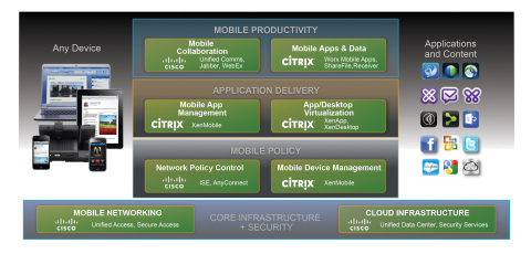 Cisco Mobile Workspace Solution with Citrix (Graphic: Business Wire)