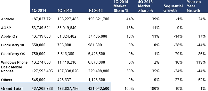 Market Share by OS (Graphic: Business Wire)