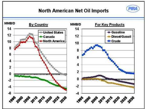 North American Net Oil Imports (Graphic: Business Wire)
