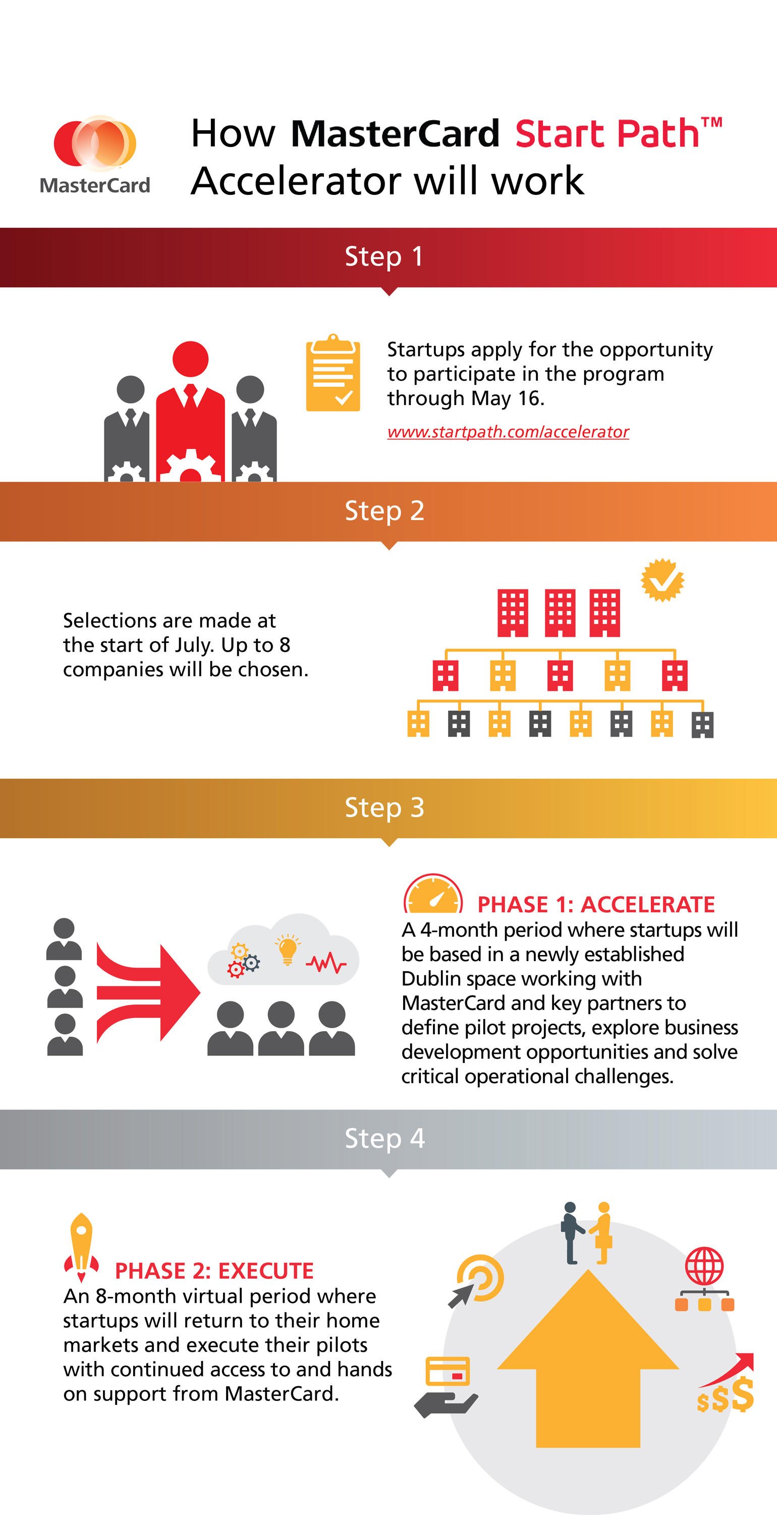 MasterCard Start Path Accelerator offering Customized Support for startups