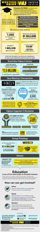 Education for Better Infographic (Graphic: Business Wire)