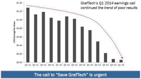 GrafTech's Q1 2014 earnings call continued the trend of poor results. LTM Diluted EPS Excluding Extra Items; Q4 2013 and Q1 2014 EPS does not include the write-off from the Rationalization Plan. (Source: Capital IQ)