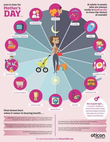 During May, National Hearing Month, leading hearing aid manufacturer Oticon, Inc., encourages everyone to tune into sounds around them and offers practical advice to protect your hearing whatever the season - with an infograph the celebrates Moms & hearing health in time for Mother's Day (Graphic: Business Wire)