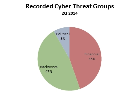 Recorded Cyber Threat Groups 2Q 2014 (Graphic: Business Wire)