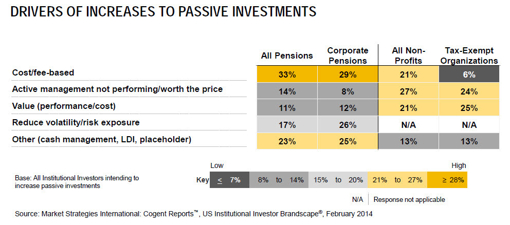 Drivers of Increases to Passive Investments (Graphic: Business Wire)