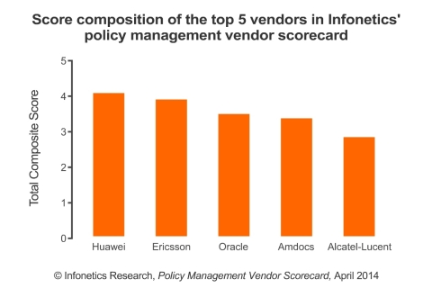 Infonetics' 27-page Policy Management Vendor Scorecard evaluates vendors entirely on criteria using actual data and metrics, such as direct feedback from service providers, market share data, and publicly available financial data. This approach eliminates subjective scoring and ensures vendors are assessed accurately and fairly. (Graphic: Infonetics Research)