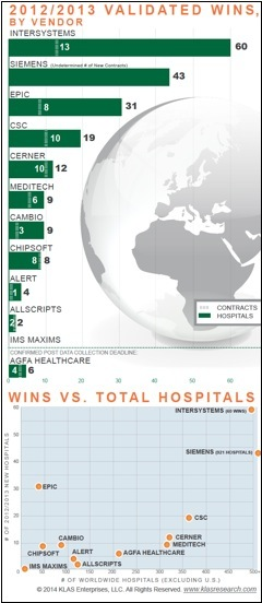 """From the report """"Global EMR Market Share 2014: Vendor Momentum Outside the United States,"""" by Chris Brown, Research Director, KLAS (c) 2014 KLAS Enterprises, LLC. All rights reserved. www.klasresearch.com (photo: Business Wire)"""