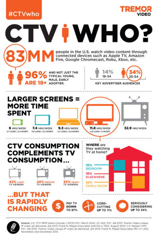 """Tremor Video Releases """"CTV Who?"""" Infographic (Graphic: Business Wire)"""