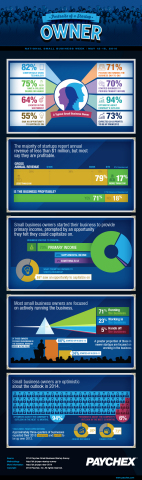 In honor of National Small Business Week, May 12 -16, 2014, Paychex released an infographic offering a snapshot of startup business owners in America. (Graphic: Business Wire)