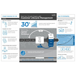 ServiceSource Unveils Customer Lifecycle Management Blueprint for Growing Recurring Revenue and Profits. (Graphic: Business Wire)
