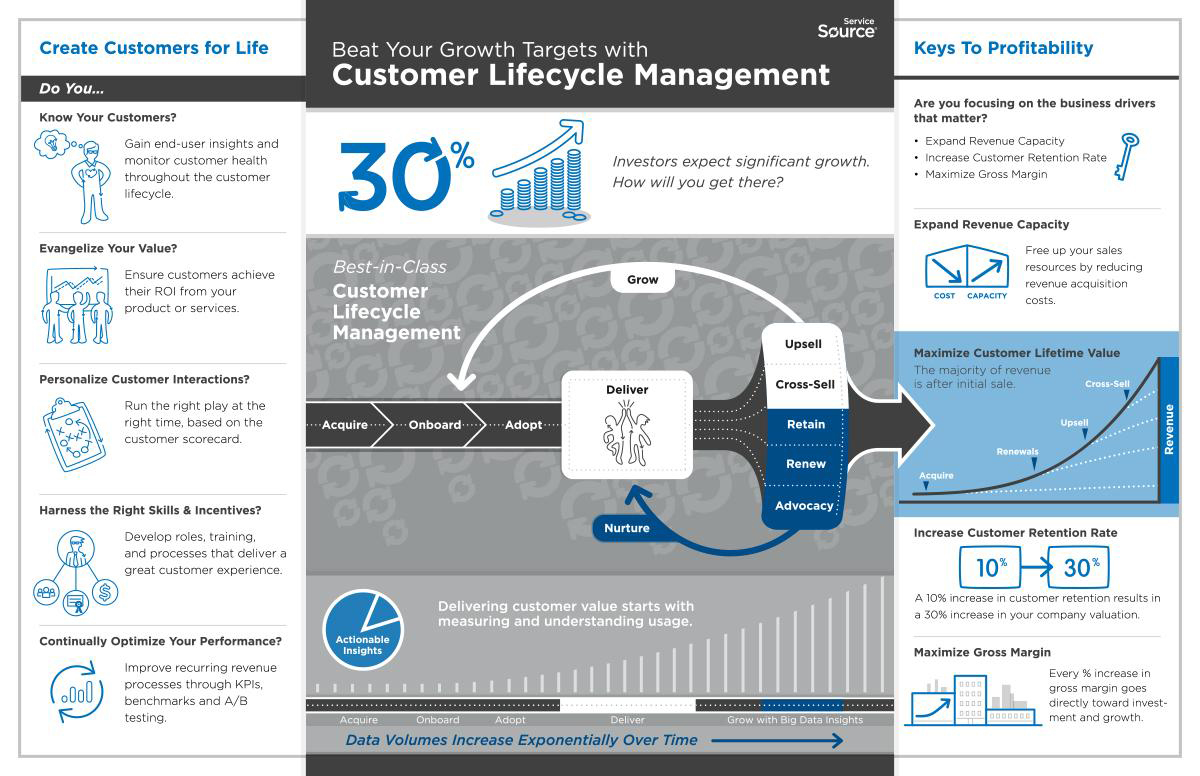 Servicesource unveils customer lifecycle management blueprint for full size malvernweather Images