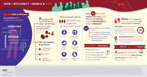 Iron Deficiency Anemia and You Infographic: Symptoms, causes, and treatment options (Graphic: Business Wire)