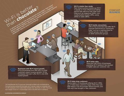 "A national survey of entrepreneurs and small business IT decision makers conducted by Bredin Research and sponsored by Comcast Business found that offering free Wi-Fi works better at keeping customers happy than common ""waiting area"" conveniences like candy, water or magazines. (Graphic: Business Wire)"