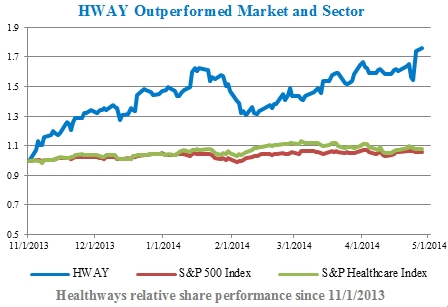 HWAY Outperformed Market and Sector (Graphic: Business Wire)