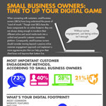 Small Business Owners: Time To Up Your Digital Game (Graphic: Porter Novelli)